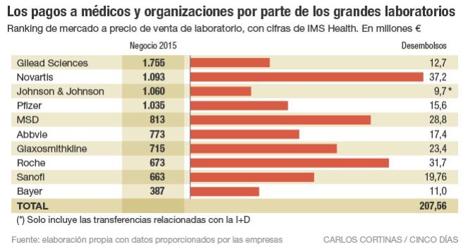 Los pagos a médicos y organizaciones por parte de los grandes laboratorios