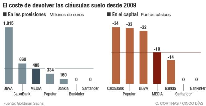 Un rev s en cl usulas suelo costar a un tercio de ingresos for Clausula suelo banco popular 2016