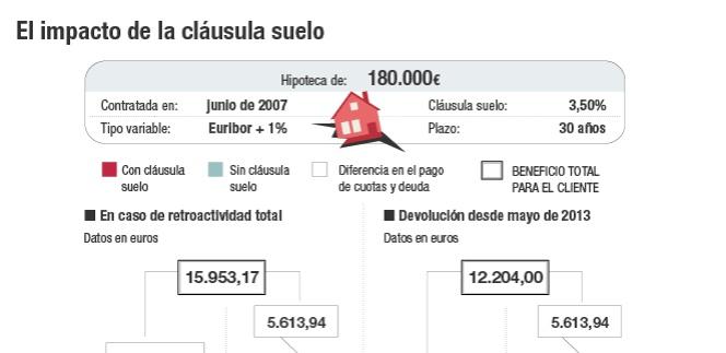 D a d para la cl usula suelo cu nto se ahorra el afectado for Calculo intereses hipoteca clausula suelo