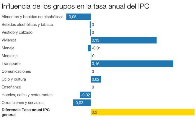 El IPC repunta dos décimas en junio hasta el -0,8%