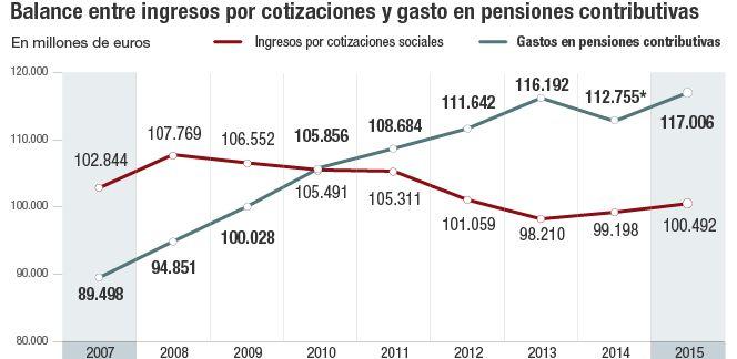 Hacen falta 2,2 millones de empleos para equilibrar las pensiones