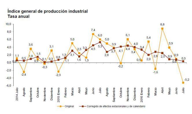 La producción industrial baja en julio 5,2 %, la mayor caída desde marzo 2013