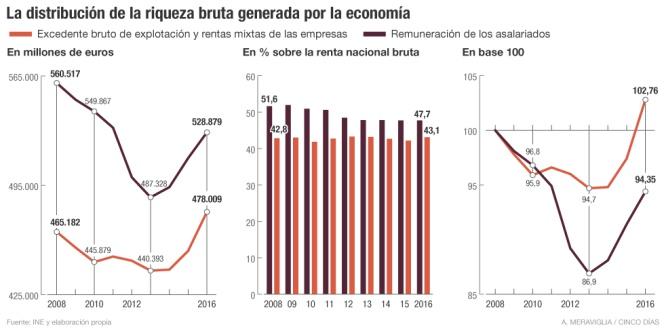 Distribución de la riqueza bruta generada por la economía