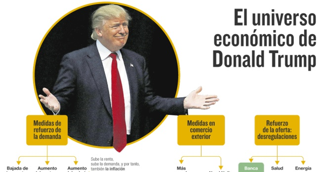 Medidas económicas de Trump