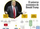 Consecuencias del programa económico del nuevo presidente de EE UU