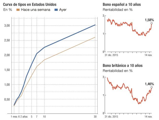Mercado de deuda después de Trump