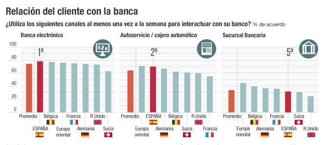 La crisis y los esc ndalos minan la fidelidad de los for Bankia empresas oficina internet