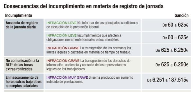 Consecuencias del incumplimiento en materia de registro de jornada