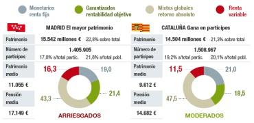 El ahorro en España va por comunidades