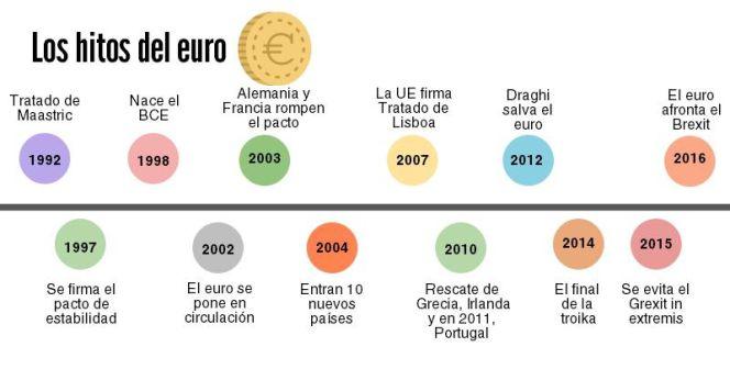 Balance del euro: de la ilusión al chasco en solo 15 años