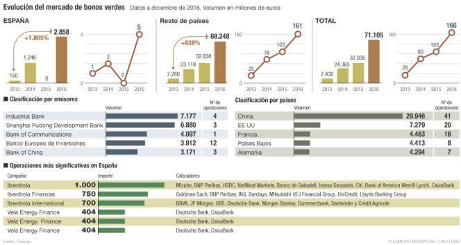 mercado mundial de bonos verdes