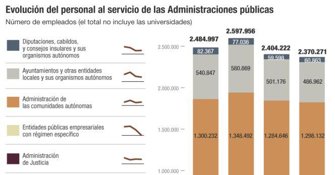 En el sector público, uno de cada cuatro es temporal