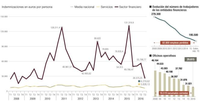 Negocio  de la banca  en España. El gobierno avala a la banca privada por otros 100.000 millones. - Página 7 1483633366_651563_1483640027_noticia_normal