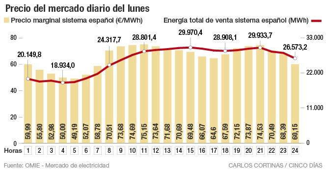 Precio del mercado diario del lunes