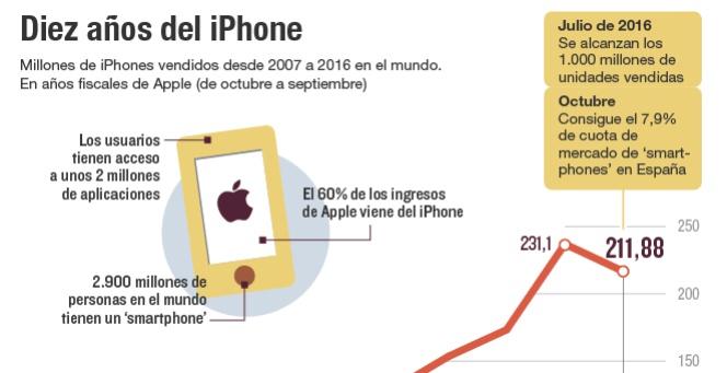 Diez años del iPhone