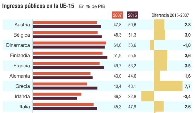 Ingresos públicos en la UE-15