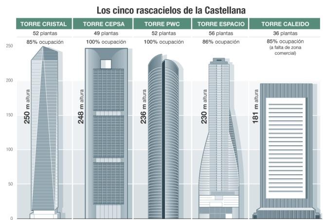 Los cinco rascacielos de la Castellana