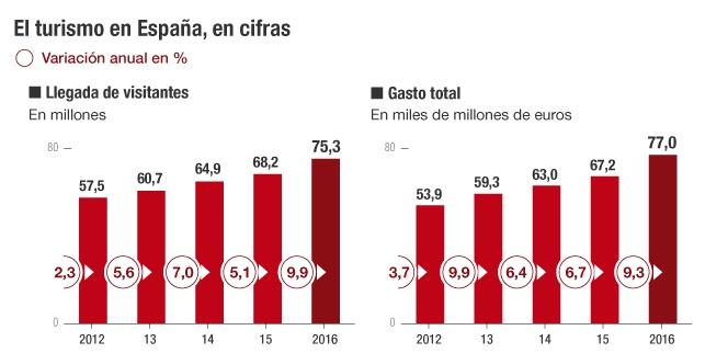 España rompe la barrera de 75 millones de turistas extranjeros