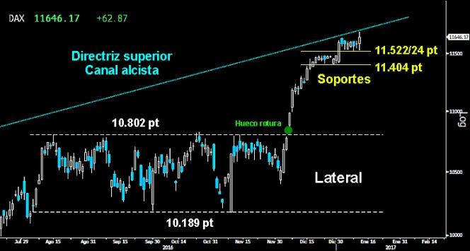 Trading en el Ibex