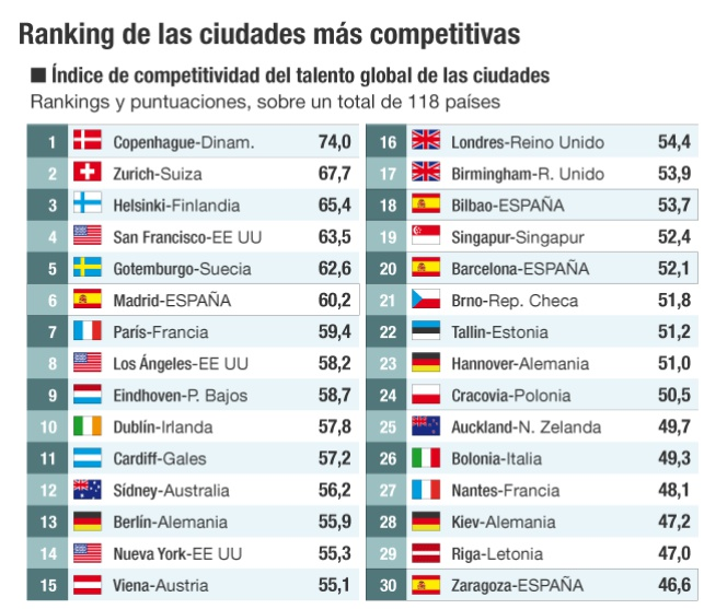 Las mejores ciudades para vivir si tienes talento - Cual es la mejor ciudad de espana ...