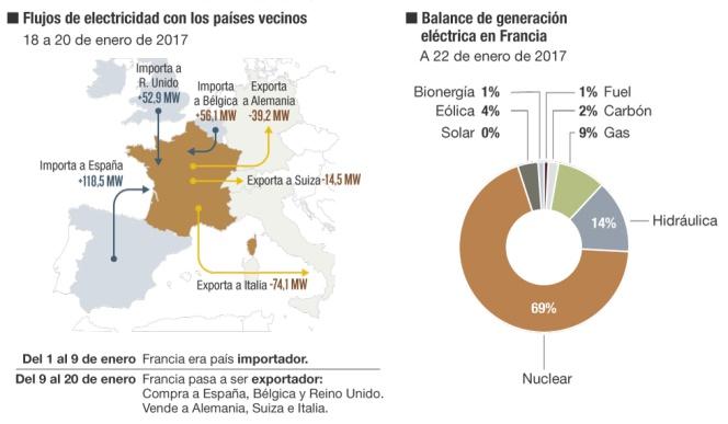 El mercado eléctrico europeo, bloqueado por Francia