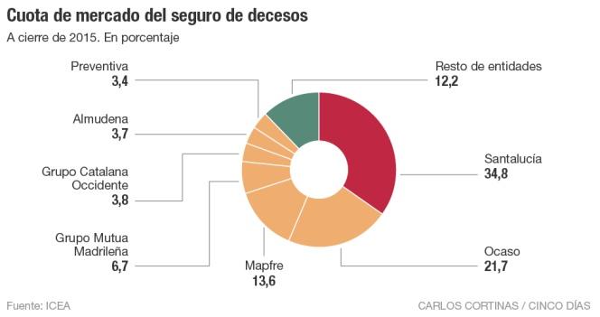Cuota de mercado del seguro de decesos