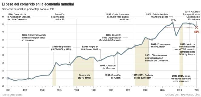 El peso del comercio en la economía mundial