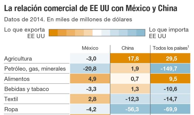 La relación comercial de EE UU con México y China