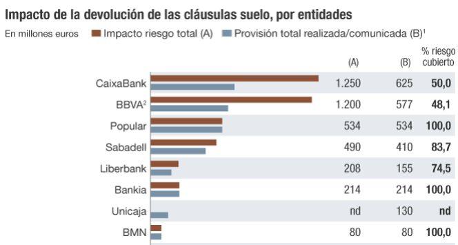 La Banca Se Juega Millones Por La Cl Usula Suelo