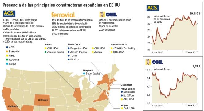 Presencia de las principales constructoras españolas
