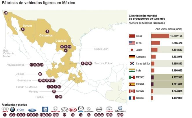 Fábricas de automóviles en México