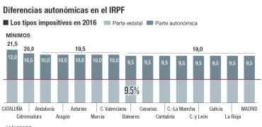 Diferencias autonómicas en el IRPF
