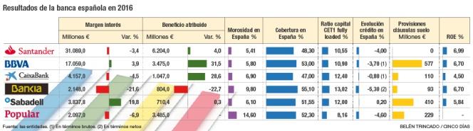 Resultados de la banca española en 2016