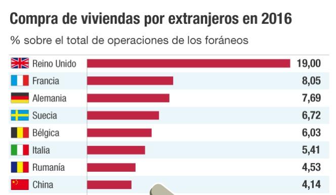 Compra de viviendas por extranjeros en 2016