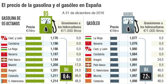 El precio de la gasolina y el gasóleo en España