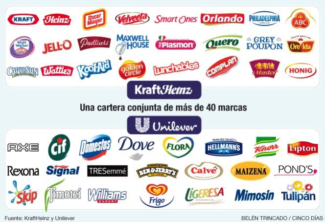 KraftHeinz y Unilever