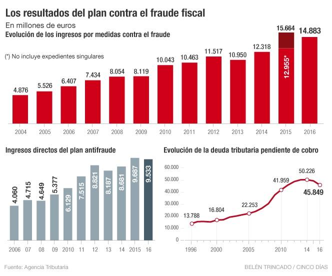 Plan fraude fiscal