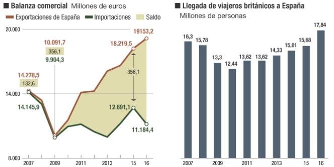 Intercambios comerciales de España con Reino Unido