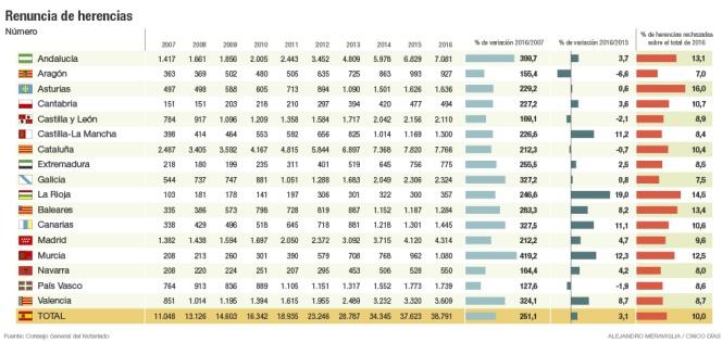 La renuncia de herencias sube un 3,1% en 2016 hasta los 38.791 casos