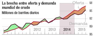 Evolución de la demanda y oferta mundial de petróleo