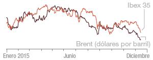 Evolución del Ibex 35 y el petróleo Brent en 2015