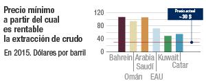 Cuándo es rentable extraer petróleo