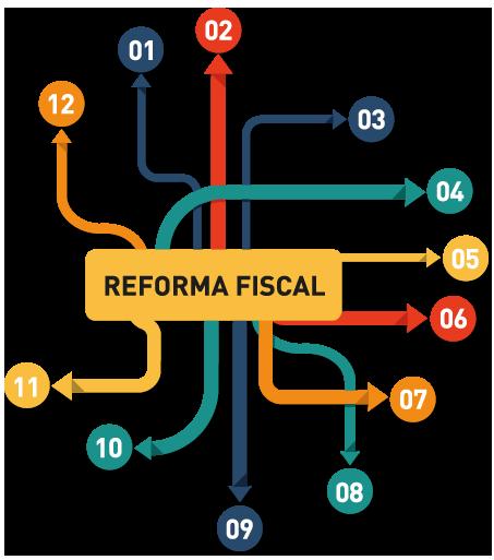 las 12 claves de la reforma fiscal